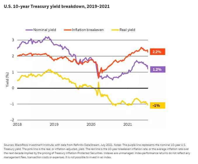 Article Image - Negative real yields underpin equities