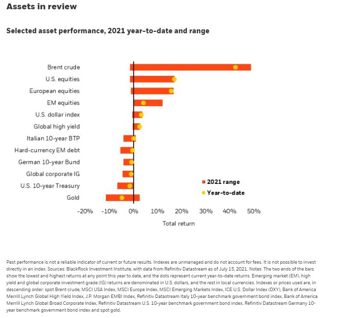 Assets in Review - Negative real yields underpin equities