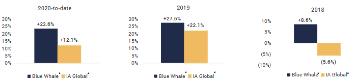 Blue Whale Valuation Article