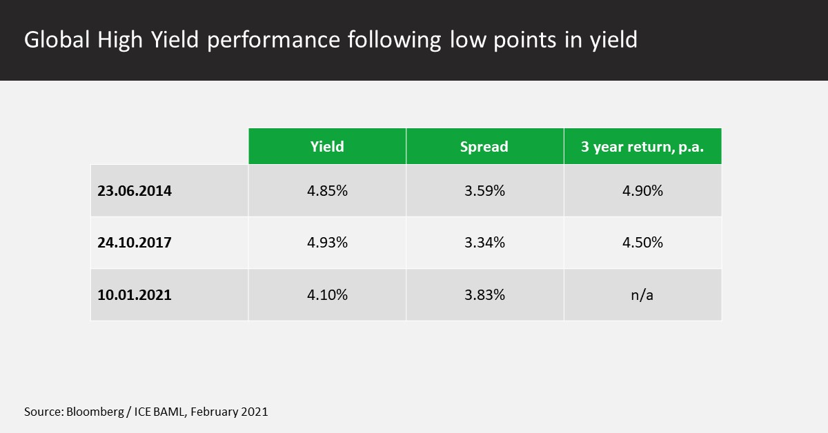 Global High Yield performance following low points in yield