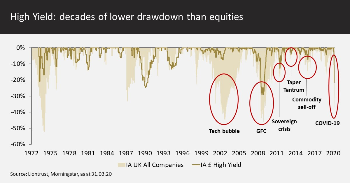 High Yield - decades of lower drawdown than equities
