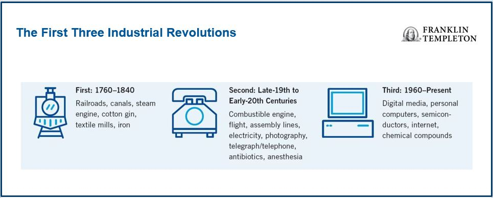 Fourth Industrial Revolution Article Image