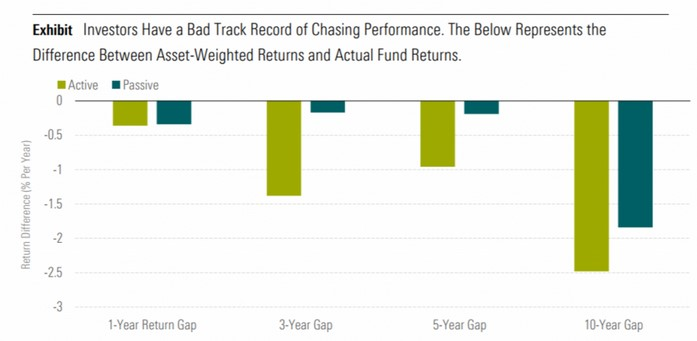 Morningstar - Asset-Weighted Returns vs Actual Fund Returns